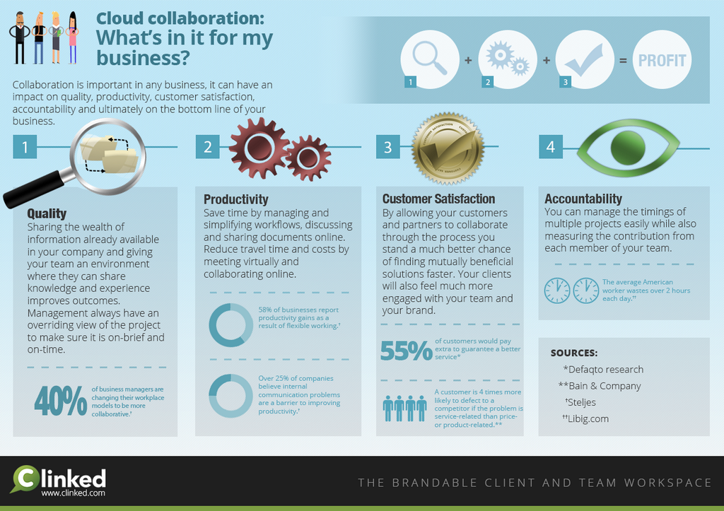 cloud collaboration what's in it for my business