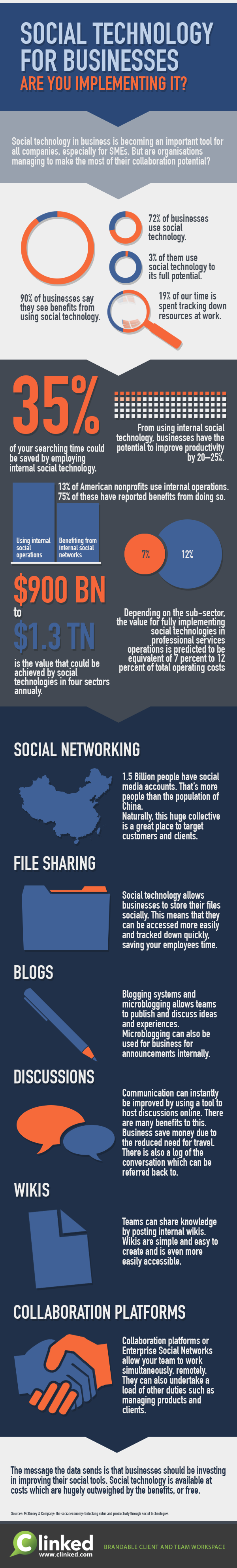 social technology for businesses