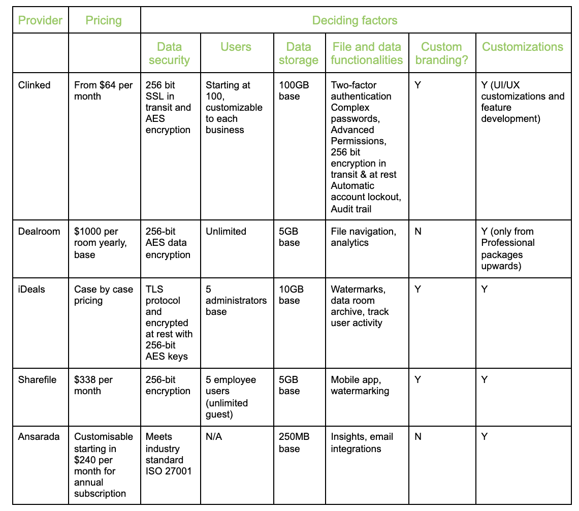 Virtual data room pricing comparison table