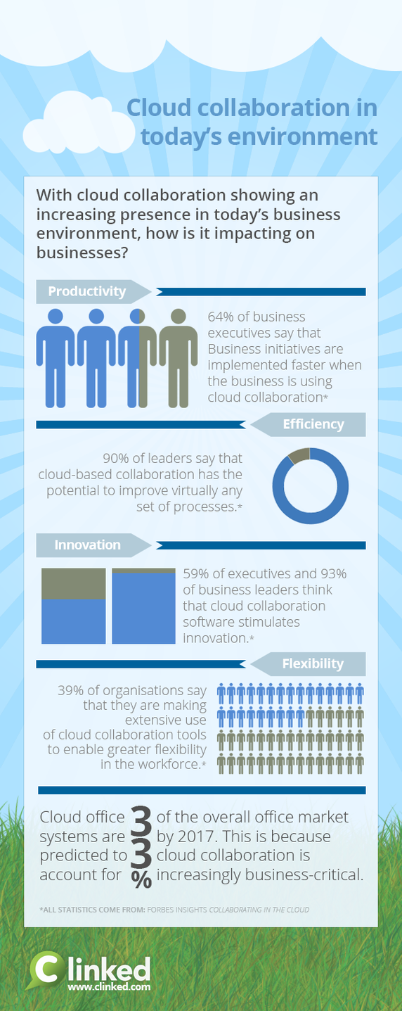 Cloud Collaboration software in today's business environment